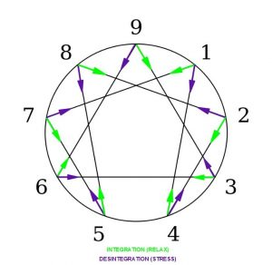 Enneagram_integration_and_desintegration
